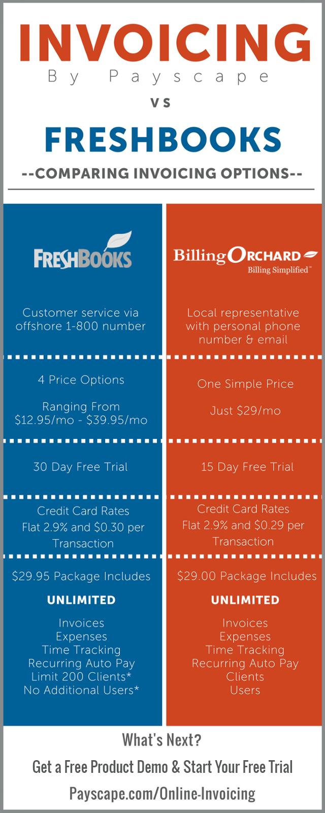 BillingOrchard vs FreshBooks