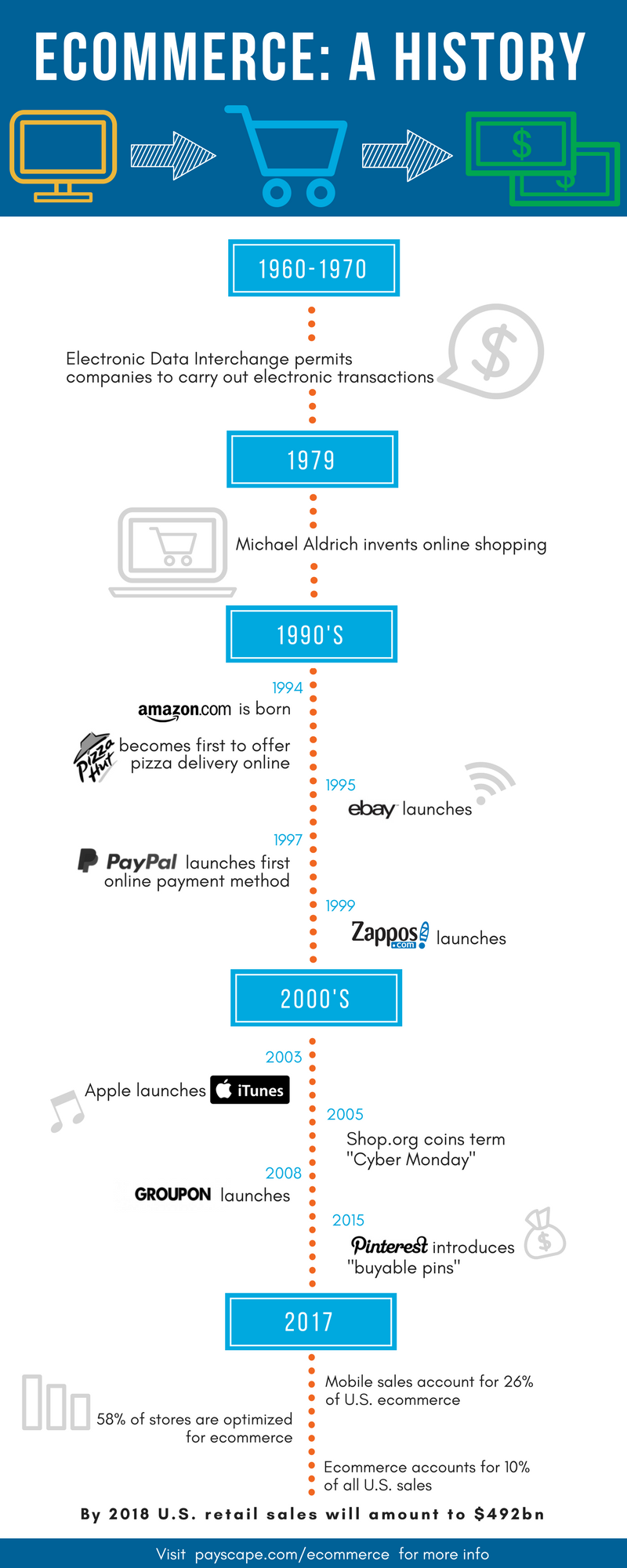 History of Ecommerce Infographic