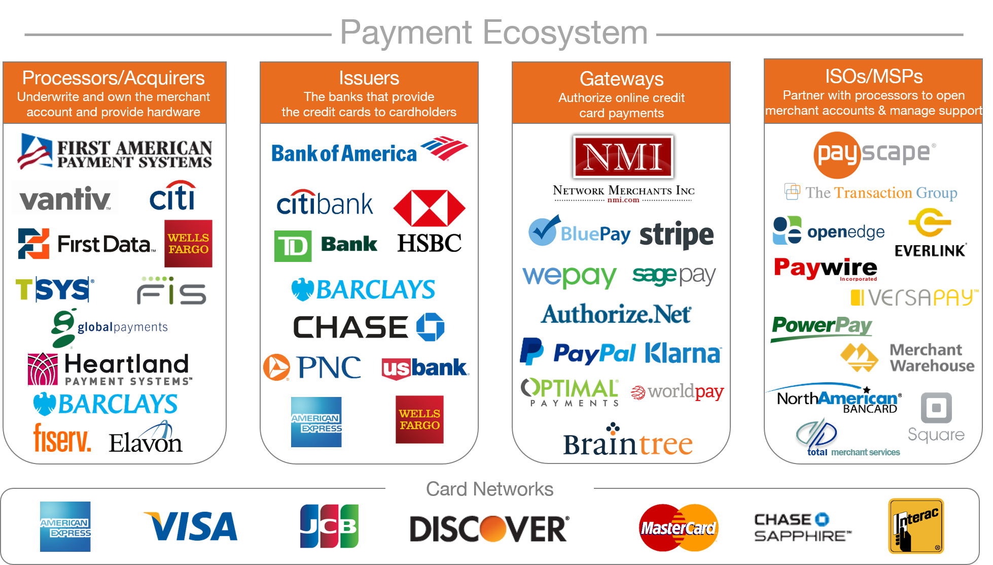 Small business guide to credit card processing payment ecosystem 2015 reheart Images