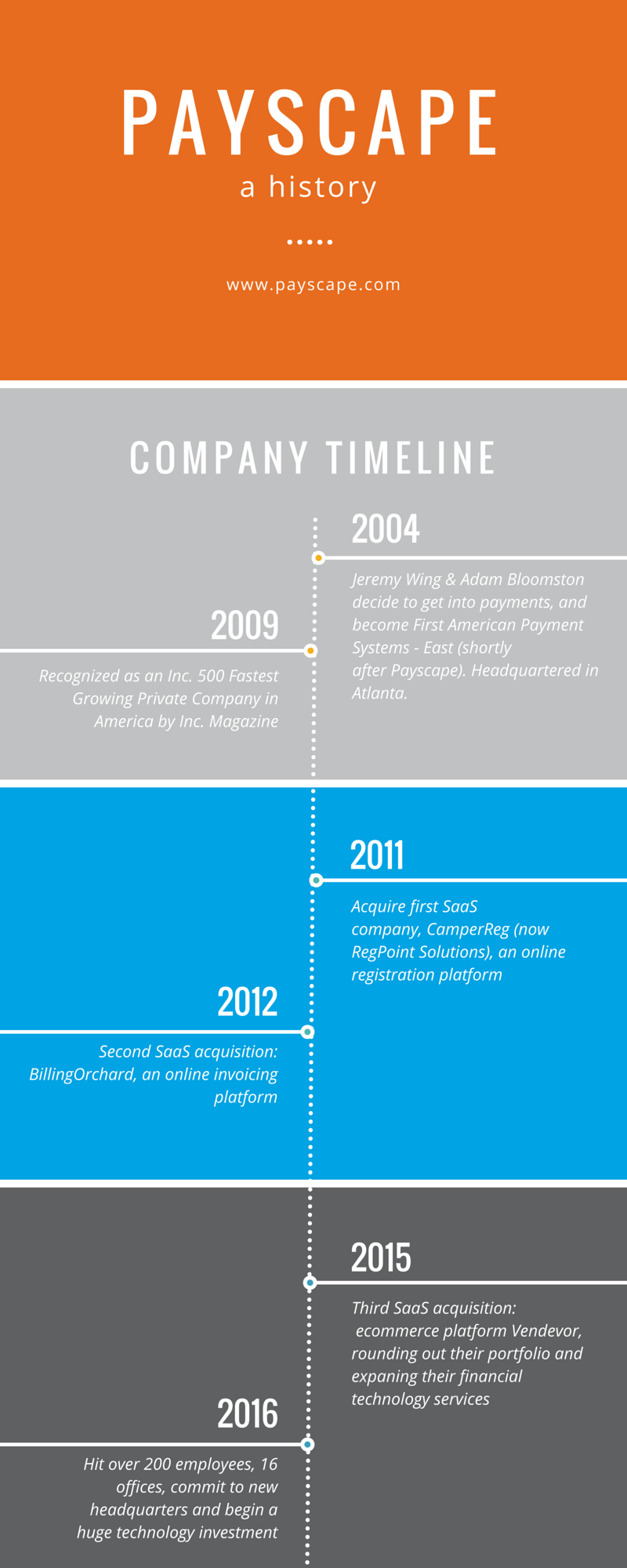The History of Payscape Infographic