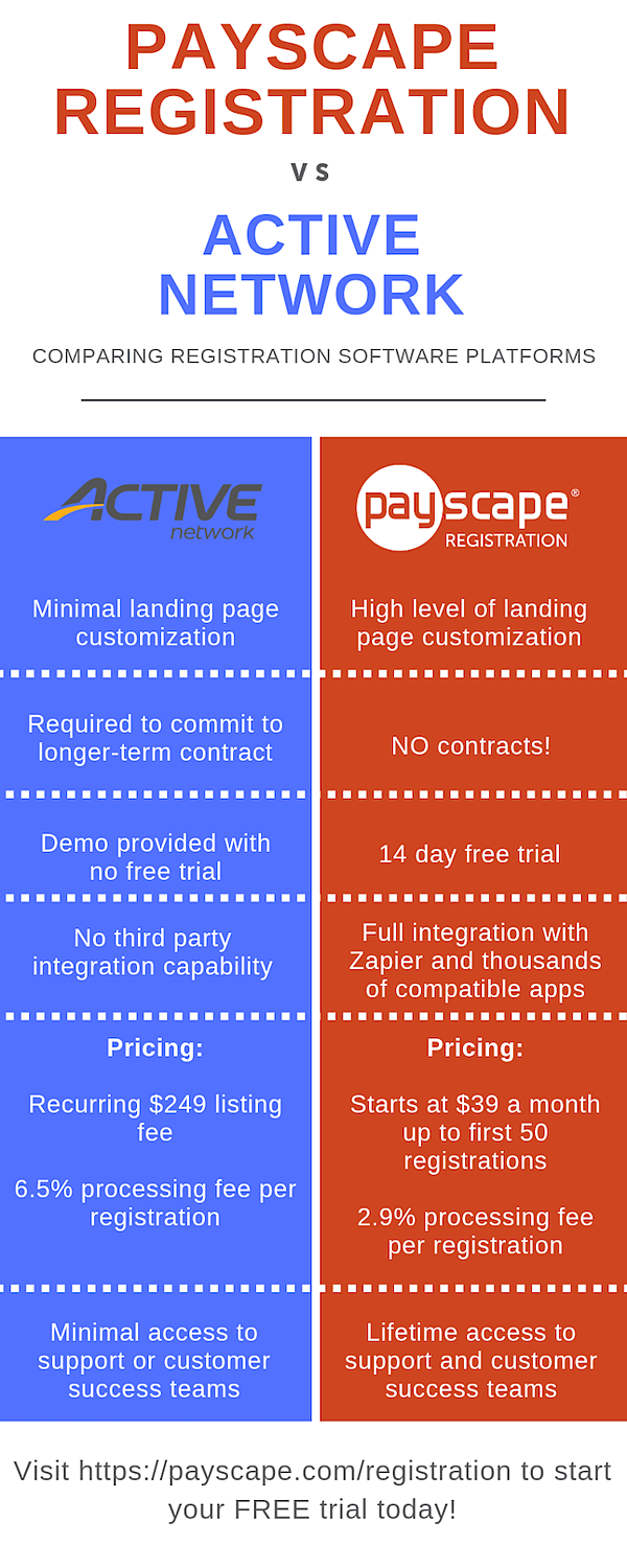 PayReg vs Active Network-1