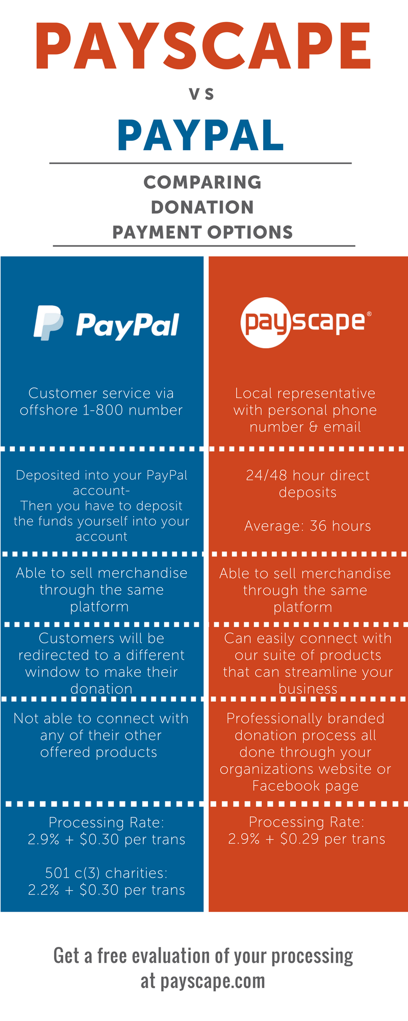 Payscape vs Paypal 2017 | Donations-6.png