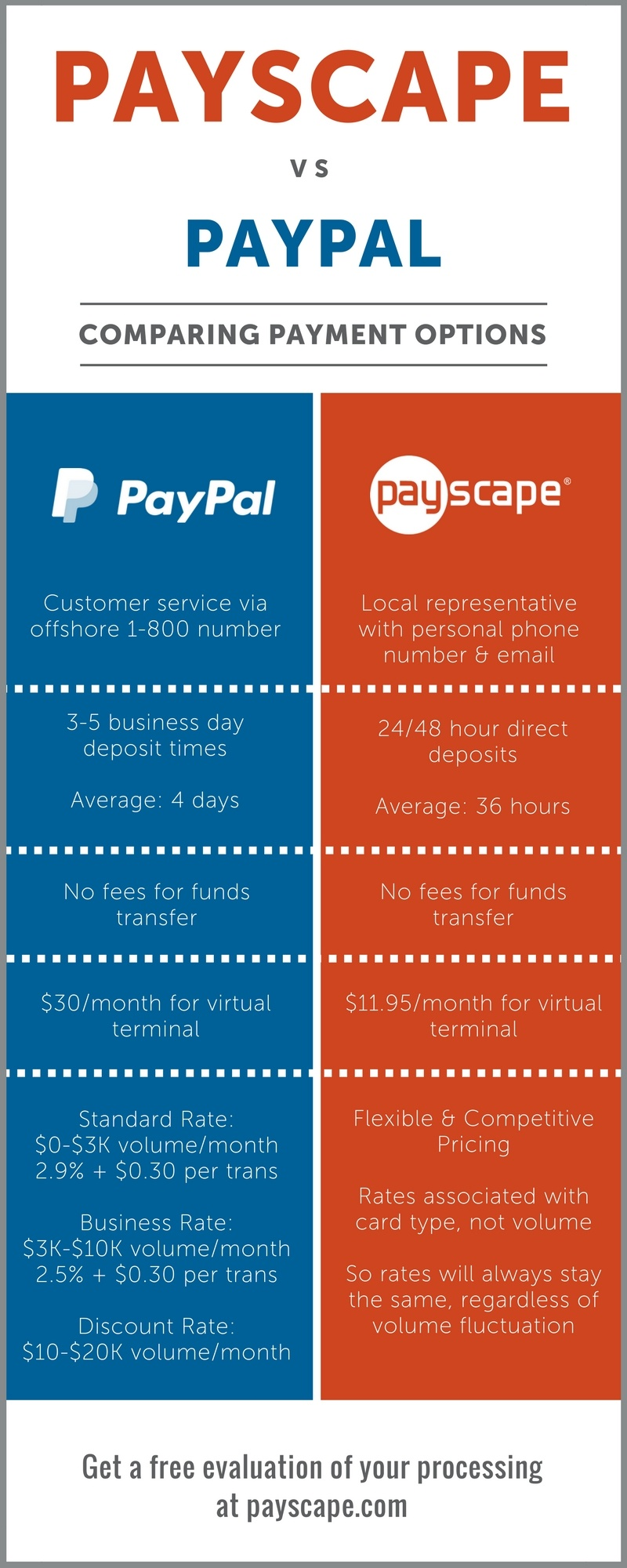 Payscape-vs-PayPal-2016.jpg