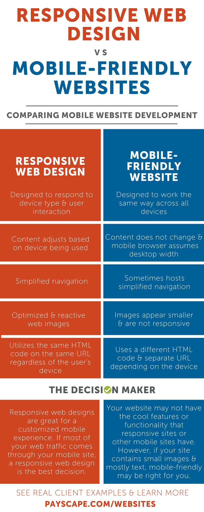 Responsive_Web_Design_v._Mobile-Friendly.png