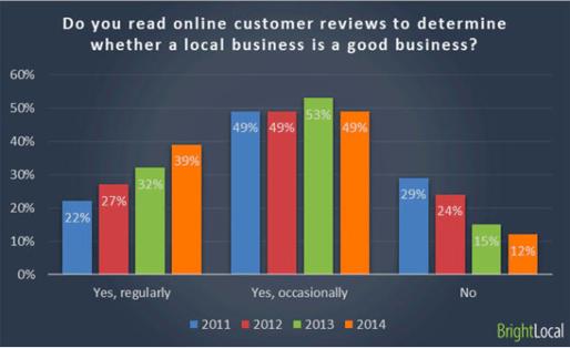 Read online customer reviews