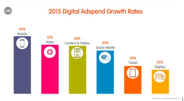 Digital Adspend Growth Rates