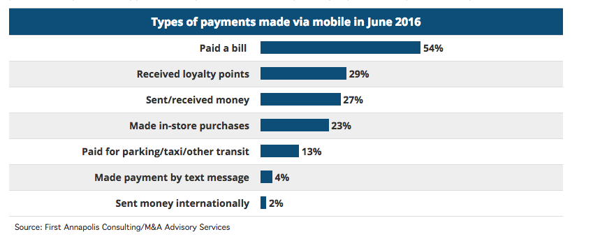 Types of Payments Made via Mobile