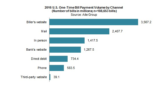 US one time bill payment