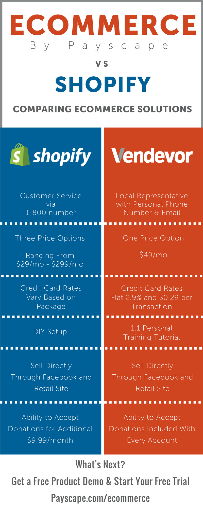Payscape vs Shopify Infographic