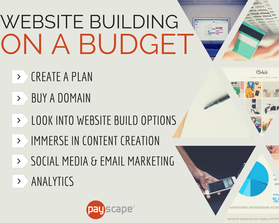 Website Building Budget