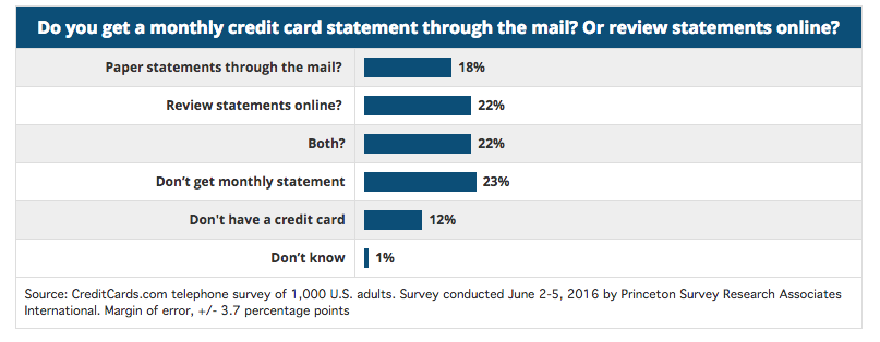 monthly credit card through mail